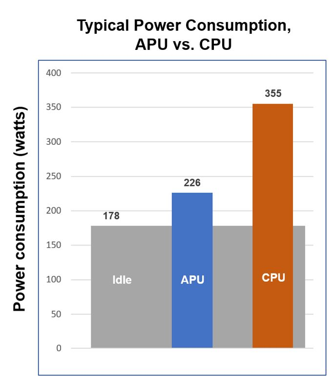 Typical Power Consumption, APU vs. CPU